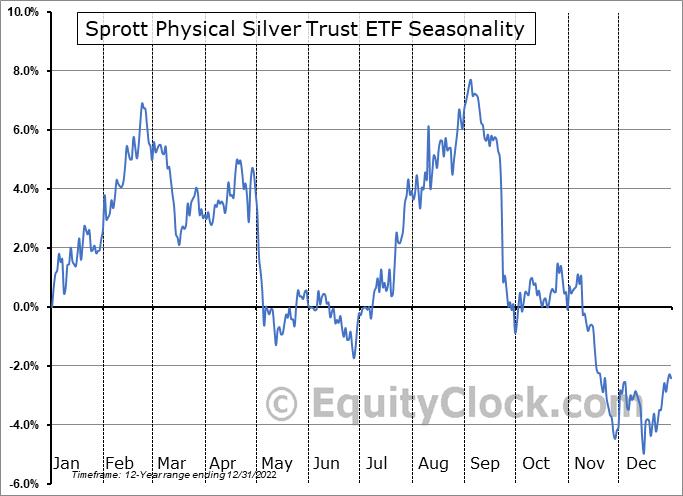 Sprott Physical Silver Trust ETF (NYSE:PSLV) Seasonal Chart