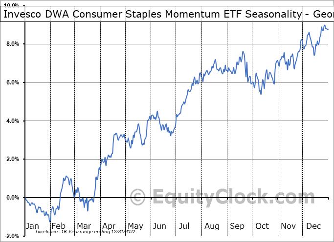 Invesco DWA Consumer Staples Momentum ETF (NASD:PSL) Seasonality