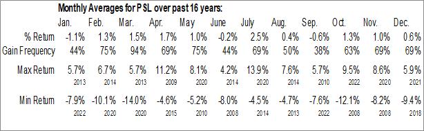 Monthly Seasonal Invesco DWA Consumer Staples Momentum ETF (NASD:PSL)