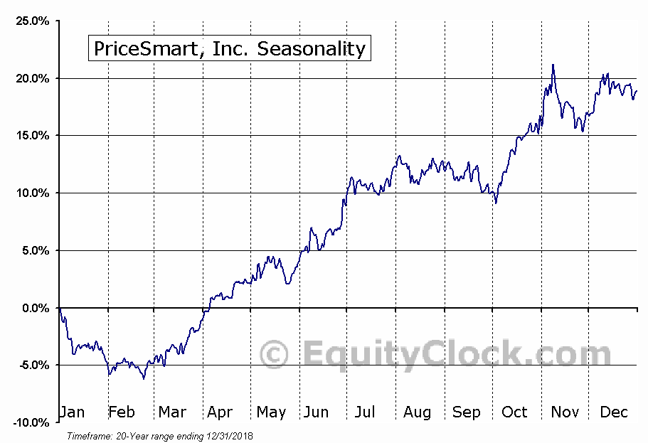 PriceSmart, Inc. (NASD:PSMT) Seasonal Chart