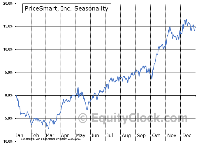 PriceSmart, Inc. Seasonal Chart