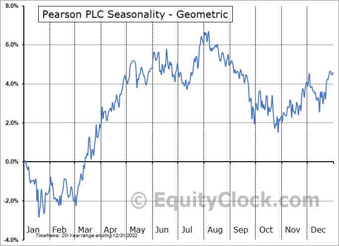 Pearson PLC (NYSE:PSO) Seasonality