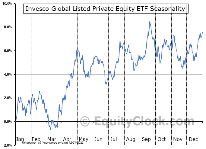 Invesco Global Listed Private Equity ETF (NYSE:PSP) Seasonal Chart