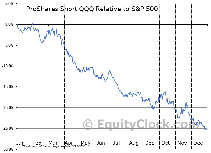 PSQ Relative to the S&P 500