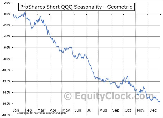 ProShares Short QQQ (NYSE:PSQ) Seasonality