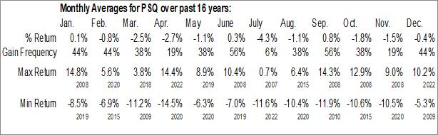 Monthly Seasonal ProShares Short QQQ (NYSE:PSQ)