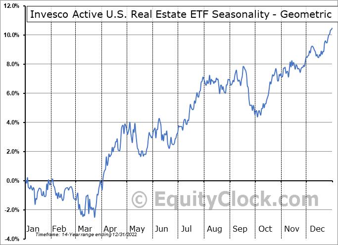 Invesco Active U.S. Real Estate ETF (NYSE:PSR) Seasonality