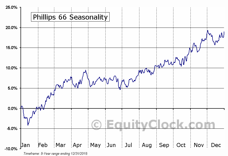 Phillips 66 (NYSE:PSX) Seasonal Chart