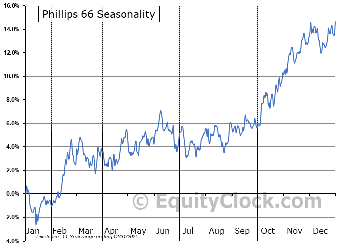 Phillips 66 Seasonal Chart