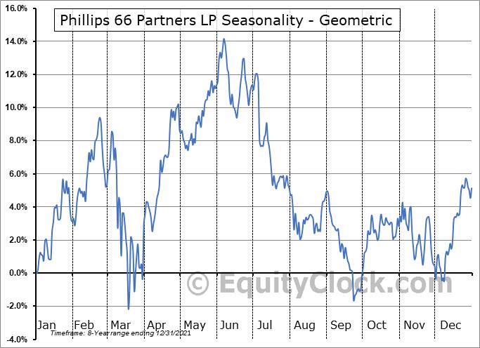 Phillips 66 Partners LP (NYSE:PSXP) Seasonality