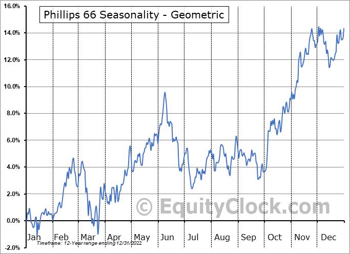Phillips 66 (NYSE:PSX) Seasonality