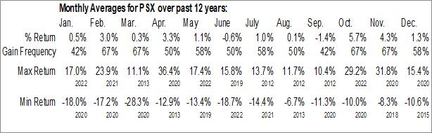 Monthly Seasonal Phillips 66 (NYSE:PSX)