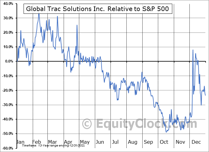PSYC Relative to the S&P 500