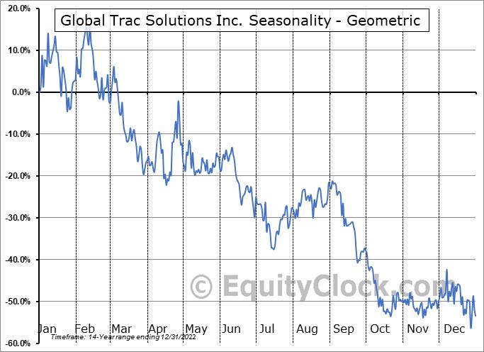 Global Trac Solutions Inc. (OTCMKT:PSYC) Seasonality