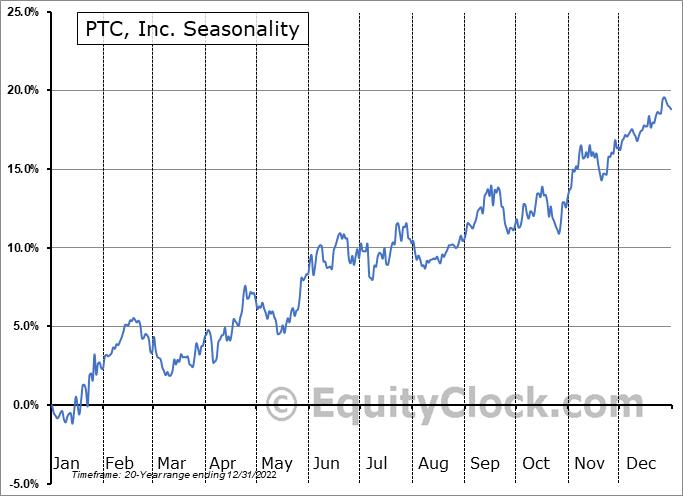 PTC, Inc. (NASD:PTC) Seasonal Chart