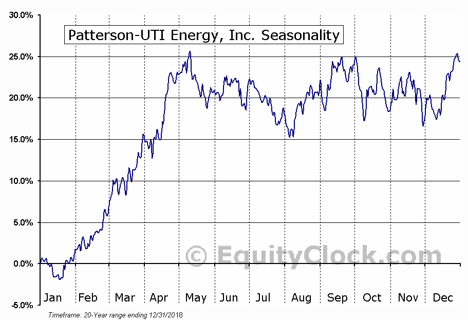 Patterson-UTI Energy, Inc. (NASD:PTEN) Seasonal Chart