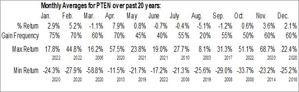 Monthly Seasonal Patterson-UTI Energy, Inc. (NASD:PTEN)