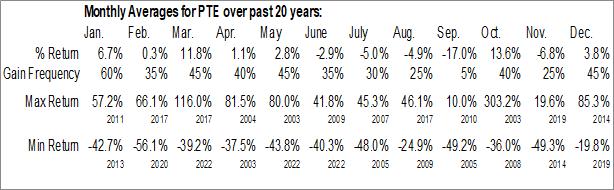 Monthly Seasonal PolarityTE, Inc. (NASD:PTE)