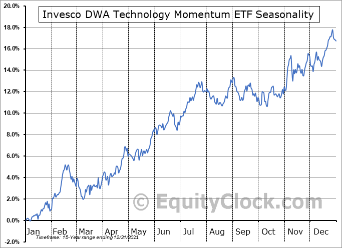 Invesco DWA Technology Momentum ETF (NASD:PTF) Seasonal Chart