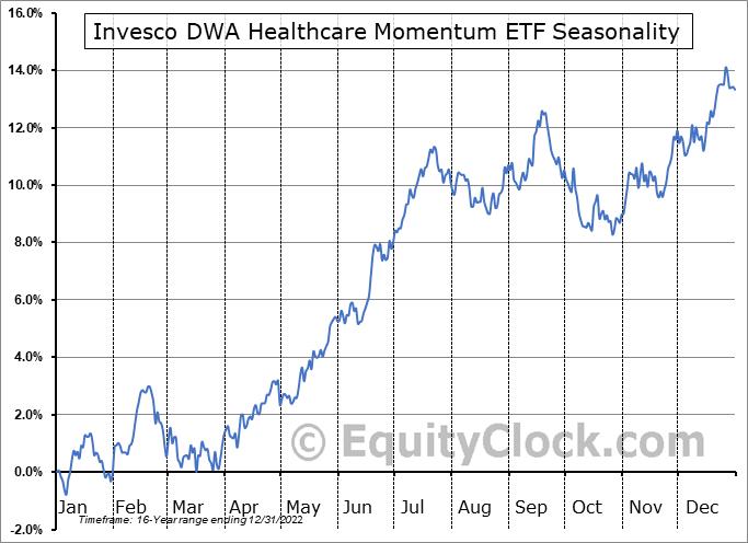 Invesco DWA Healthcare Momentum ETF (NASD:PTH) Seasonal Chart