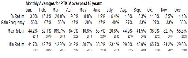 Monthly Seasonal POET Technologies Inc. (TSXV:PTK.V)