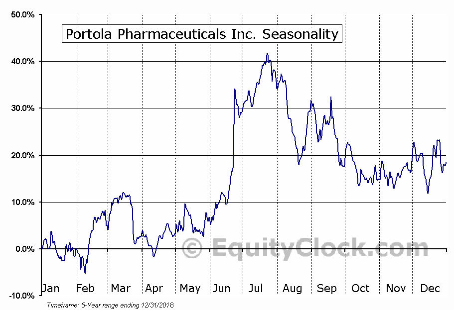 Portola Pharmaceuticals Inc. (NASD:PTLA) Seasonal Chart