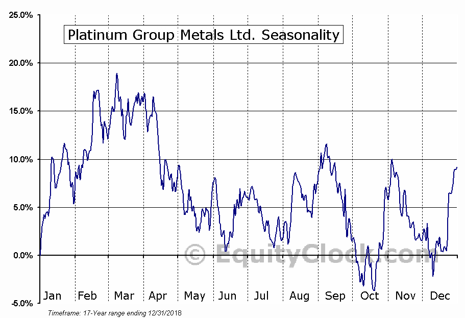 Platinum Group Metals Ltd. (TSE:PTM.TO) Seasonal Chart