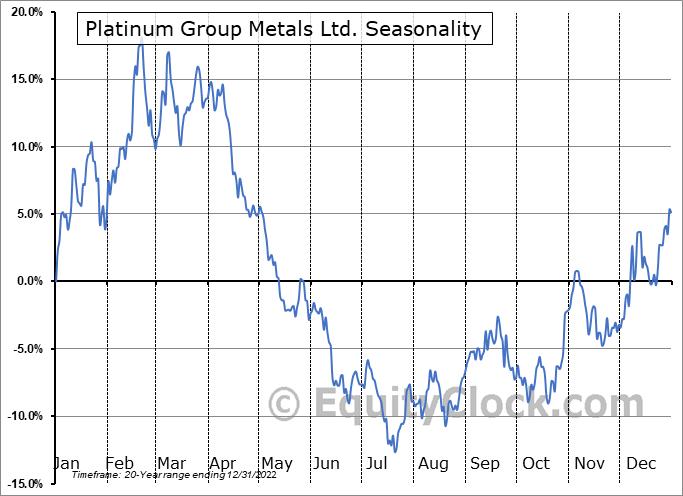 Platinum Group Metals Ltd. (TSE:PTM.TO) Seasonal Chart