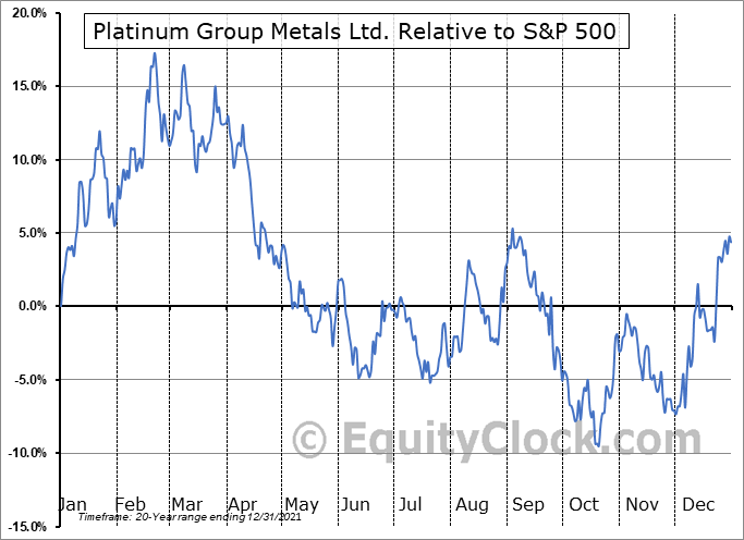 PTM.TO Relative to the S&P 500
