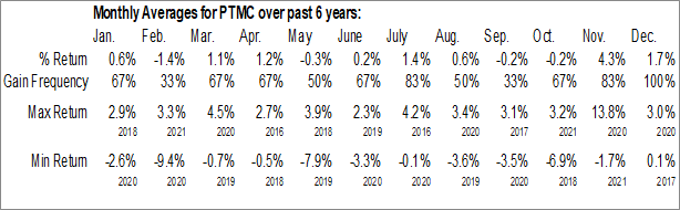 Monthly Seasonal Pacer Trendpilot US Mid Cap ETF (AMEX:PTMC)