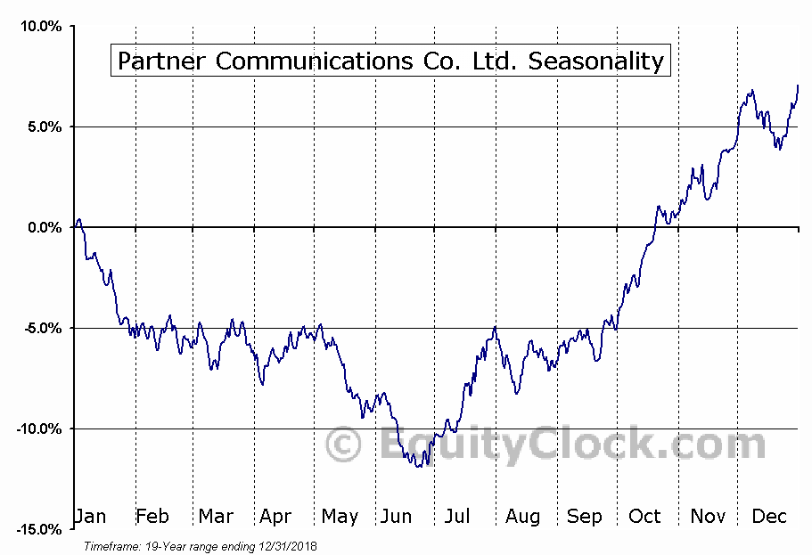 Partner Communications Co. Ltd. (NASD:PTNR) Seasonal Chart