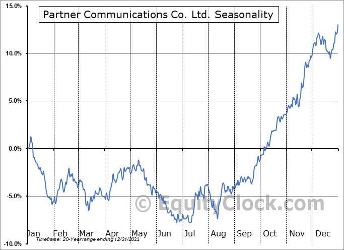 Partner Communications Company Ltd. Seasonal Chart