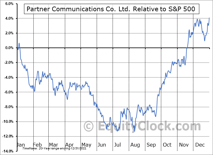 PTNR Relative to the S&P 500