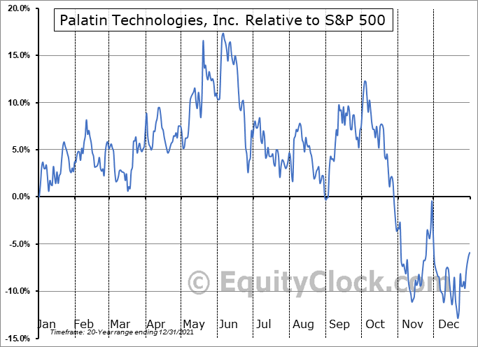 PTN Relative to the S&P 500