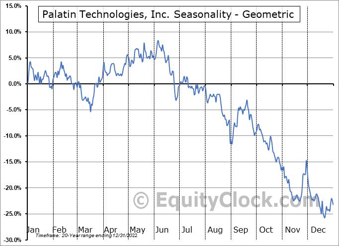 Palatin Technologies, Inc. (AMEX:PTN) Seasonality