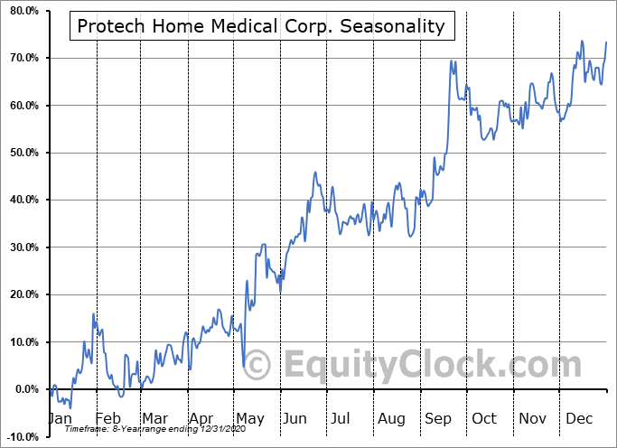 Protech Home Medical Corp. (TSXV:PTQ.V) Seasonality