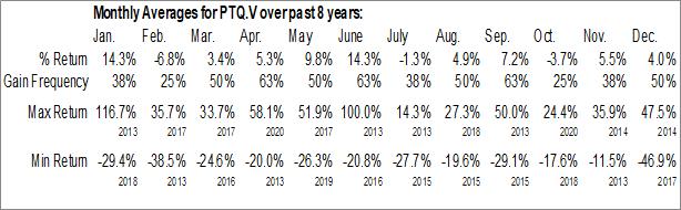 Monthly Seasonal Protech Home Medical Corp. (TSXV:PTQ.V)
