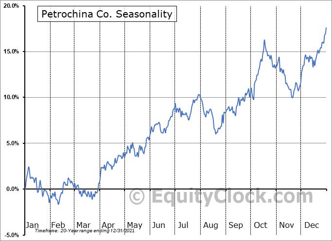 Petrochina Co. (NYSE:PTR) Seasonal Chart