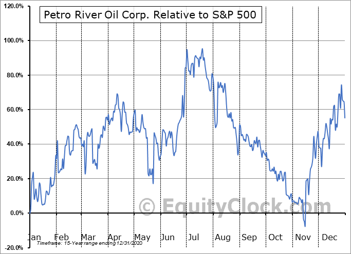 PTRC Relative to the S&P 500