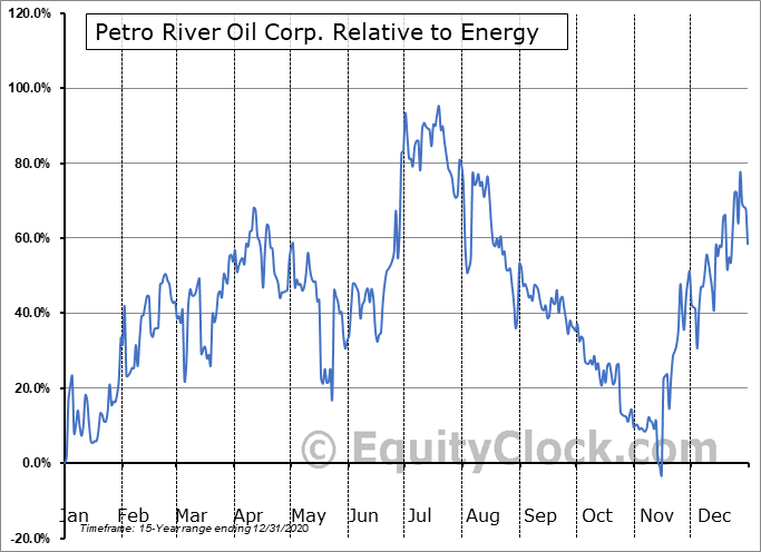 PTRC Relative to the Sector