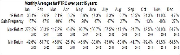 Monthly Seasonal Petro River Oil Corp. (OTCMKT:PTRC)