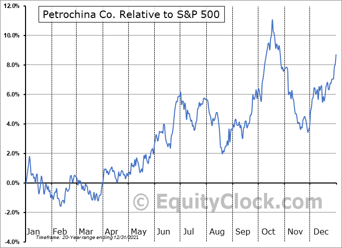 PTR Relative to the S&P 500
