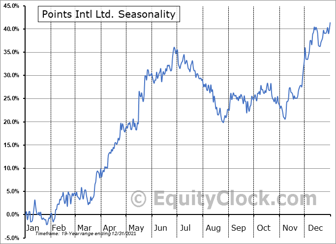 Points Intl Ltd. (TSE:PTS.TO) Seasonal Chart