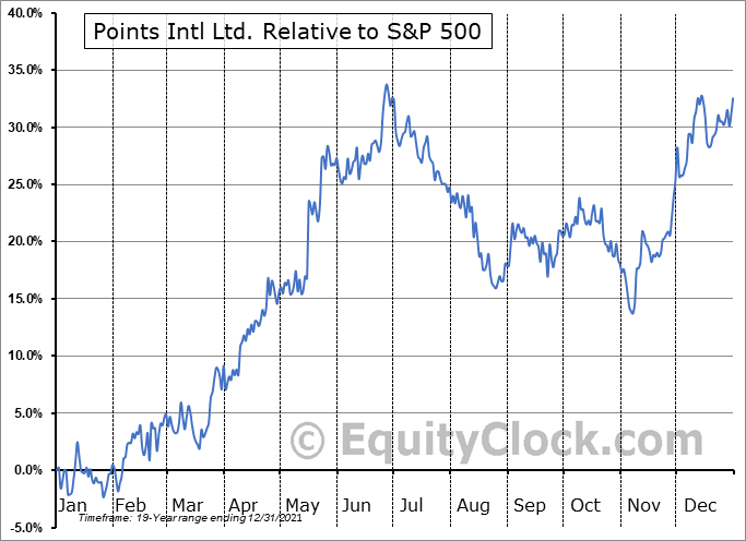 PTS.TO Relative to the S&P 500