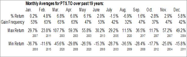 Monthly Seasonal Points Intl Ltd. (TSE:PTS.TO)