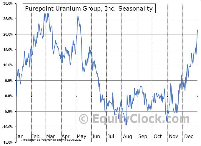 Purepoint Uranium Group, Inc. (TSXV:PTU.V) Seasonality