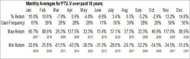Monthly Seasonal Purepoint Uranium Group, Inc. (TSXV:PTU.V)