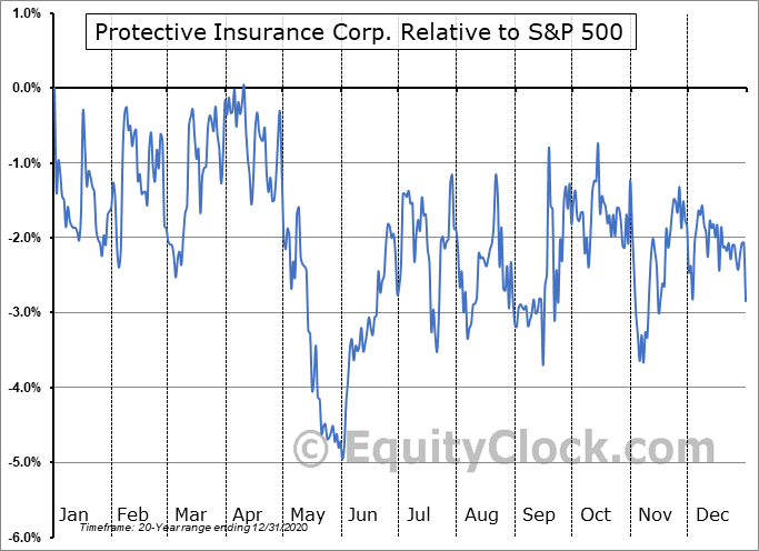 PTVCB Relative to the S&P 500