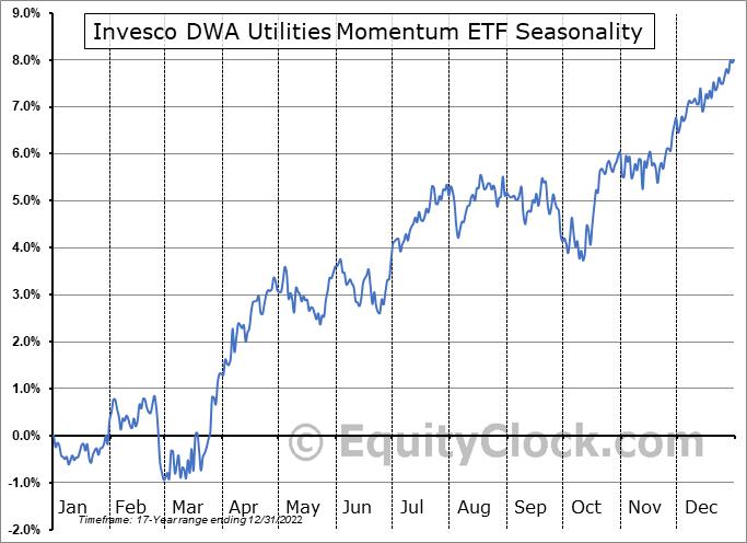 Invesco DWA Utilities Momentum ETF (NASD:PUI) Seasonality