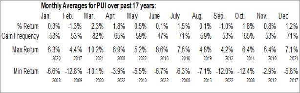 Monthly Seasonal Invesco DWA Utilities Momentum ETF (NASD:PUI)